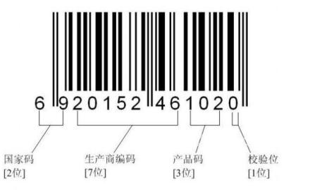 商品条形码是什么